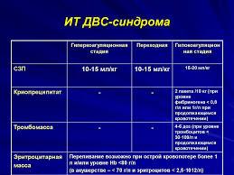 Двс синдром рефераты Реферат Пневмония клиника диагностика лечение