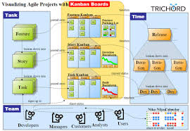 Kanban Chart Visualizing Agile Projects Using Kanban Boards
