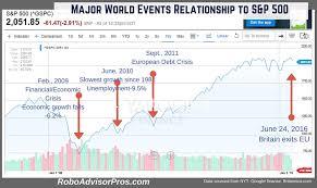 Brexit Stock Market Crash Chart Brexit Stock Market Crash What Should Investors Do Now