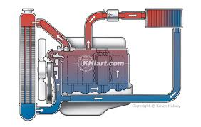 how the cooling system works basics grumpys performance garage obviously the number of tubes the total amount of coolant in the radiator and the surface area of the fins effects the radiators ability to transfer heat