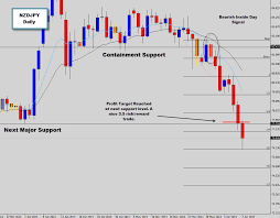 Nzdjpy Chart Previously We Discussed An Inside Day Setup On The Nzdjpy