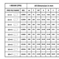 I Beam Size And Weight Chart India New Images Beam