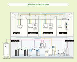 medical gas wiring diagram just another wiring diagram blog • medical gas wiring diagram wiring diagram schematic rh 15 10 8 systembeimroulette de automotive wiring diagrams schematic diagram