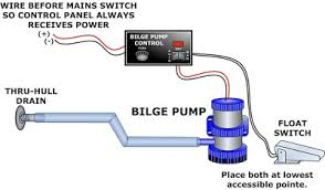 bilge pump anything and everything catalina  following is a simplified diagram of how the float switch pump and control panel work