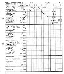 Example 5 Charts