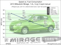 Fuel Economy Chart Canada Mitsubishi Mirage Forum Also G4 Sedan Space Star Attrage
