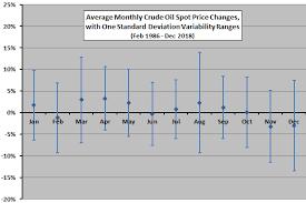Crude Oil Seasonality Cxo Advisory