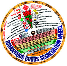 Dangerous Goods Separation Chart Dangerous Goods Segregation Wheel Each