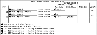 Faa Does Jeppesen Display Runway Declared Distances On