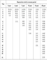 Macrs Depreciation Excel Perfect Spreadsheet Tax Schedule
