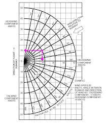 Wind Correction Chart Crosswind Approach Landing