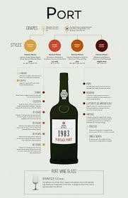 Port Information Chart In 2019 Wine Folly Wine