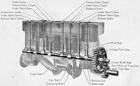 model t ford specifications model t ford engine explained in detail