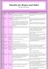 Timeline for Romeo and Juliet. (scheduled via http://www ...
