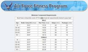 Air Force Fitness Requirements Chart Air Force Fitness Chart Male 40 49 All Photos Fitness