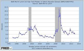 4 Reasons The Junk Bond Rally Will Continue In 2013