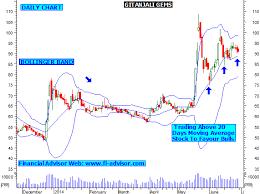 Gitanjali Gems Chart Gitanjali Gems Technical Chart Stock Has Formed Triangle