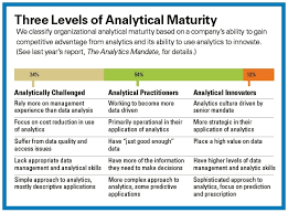 what are analytical skills data science talent is key to analytical innovators