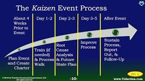 Plan A Kaizen Event To Implement With Speed And Agility