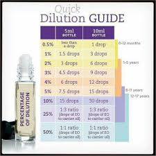 Dilution Chart For Young Living Essential Oils Oil Carrier Dilution Diluting Essential Oils Essential