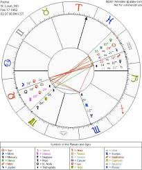 Astrolabe Free Natal Chart Alabe Free Astrological Chart 2019