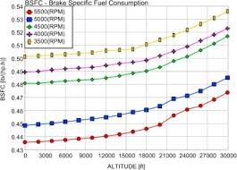 Rotax 912 Fuel Consumption Chart Performance Prediction Of Aircraft Gasoline Turbocharged