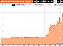 Usd Chart Bloomberg Usd To Uah Conversion Chart Bloomberg 3 Year