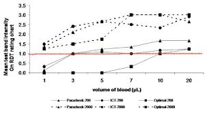 Blood Volume Chart Test Band Intensity Of Various Rdts Using Different Blood