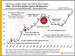 Housing Prices Bay Area Chart New Case Shiller Bay Area Home Prices Tick Up A Little