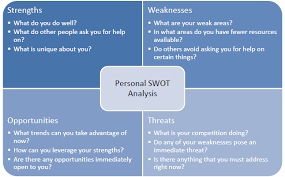 How Personal Swot Analysis Can Help To Achieve Your Goal Buzzanalysis