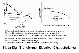 fusor forums \u2022 view topic neon sign transformer (nst Neon Sign Transformer Wiring Diagram neon sign transformer electrical characteristics is redrawn version of this diagram www repairfaq org sam nstchar1 gif neon transformer wiring diagram