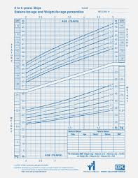Boy Weight Chart Calculator Pediatric Bmi Percentile Chart For Child Weight And Height