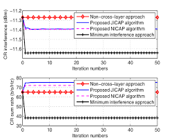 Performance Evaluation Extraordinary Performance Evaluation Of The Proposed Crosslayer Algorithms R