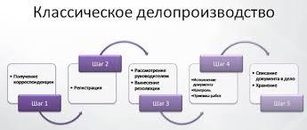 Практики организации делопроизводства и документооборота на  Приведенная на рисунке схема работы с документом характерна для организаций которые работают в рамках классического делопроизводства то есть от