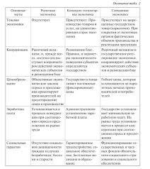Экономические системы их основные типы Сравнительная характеристика экономических систем представлена в табл 2 Таблица 2 Сравнительная характеристика экономических систем