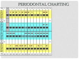 Periodontal Case Study Project Dental Hygiene Clinical