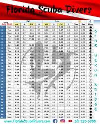 June Tide Chart Blue Heron Bridge Tide Chart June 2019 Best Bridge In The