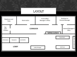 front office layout. introduction 3 layout 4 front office layout slideshare