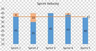 What Is Velocity Chart In Scrum Velocity Burn Down Chart Scrum Agile Software Development