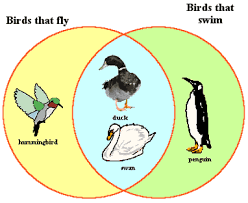 Kidspiration Venn Diagram Use These Science Examples To Integrate Kidspiration Into Your