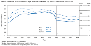 Abortion In The United States Wikipedia