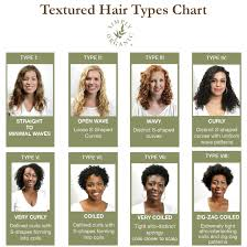 Curly Hair Types Chart Simply Organic Beauty