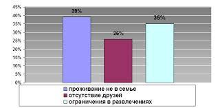 Дипломная работа Анализ противотуберкулезных мероприятий  Из диаграммы 9 видно что из возникающих проблем у ребенка с связи с заболеванием наибольший процент набрали ответы проживание не в семье 39% и ограничения