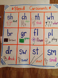 Consonant Blends Anchor Chart Consonant Blends Anchor Chart Education Teaching Phonics