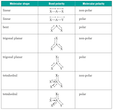 Molecular Shape Chart Molecular Polarity Table Molecular Geometry Molecular