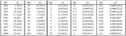 Ml To Oz Conversion Chart Milliliters To U S Fluid Ounces Conversion