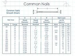 all size of the mon nails nails manufacturer from china 99534526