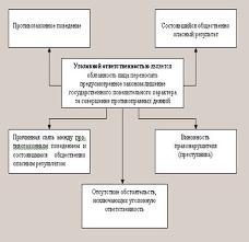 Дипломная работа Понятие и сущность уголовной ответственности  Дипломная работа Понятие и сущность уголовной ответственности ru
