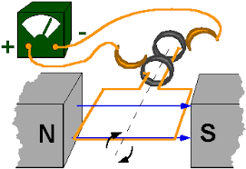 simple electric generator. Diagram Of A Simple Electric Generator: Generator