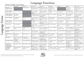 Spanish Form Chart Ballard Tighe Go Spanish